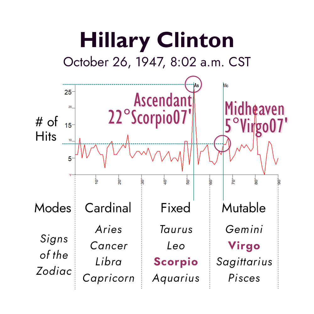Graph depicting number of hits to positions of the Ascendant and MC for Hillary Clinton's horoscope if born at 8:02 a.m.