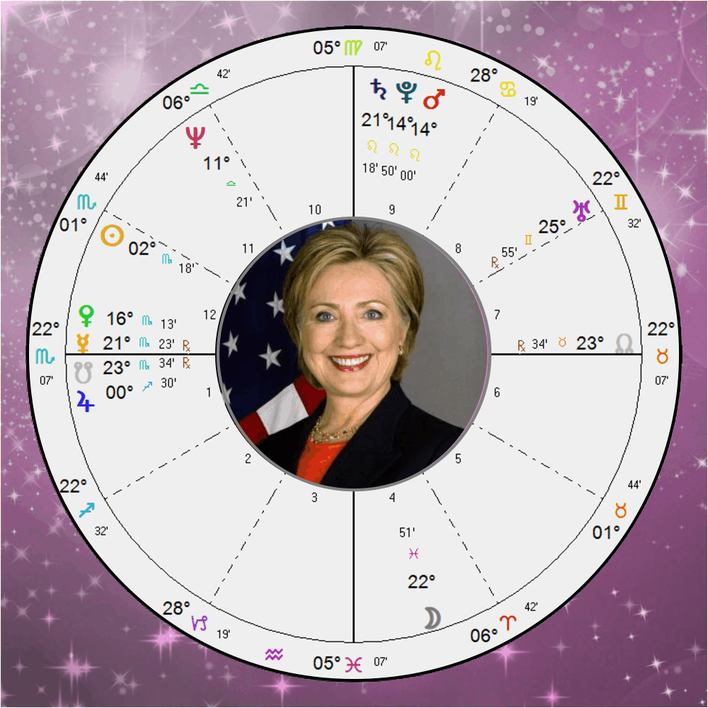 The Horoscope of Hillary Clinton